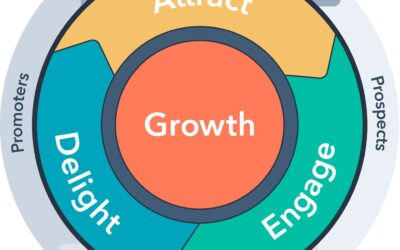 Flywheel Marketing; Bagaimana Mengubah Konsumen Menjadi Marketers Kita